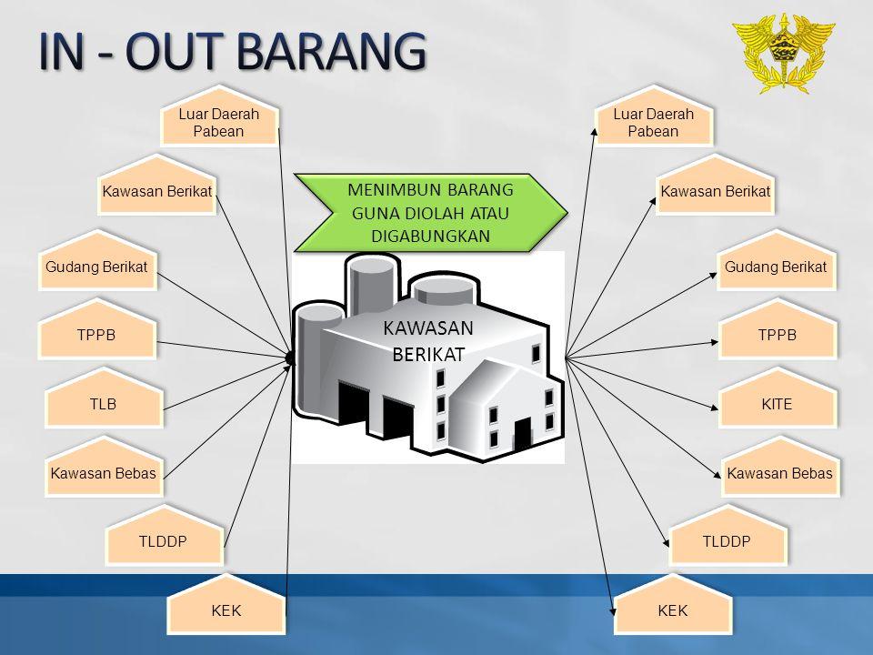 Luar Daerah Pabean Kawasan Berikat TPPB Kawasan Bebas TLDDP TLB Gudang Berikat KEK KAWASAN BERIKAT Luar Daerah Pabean Kawasan Berikat TPPB Kawasan Beb