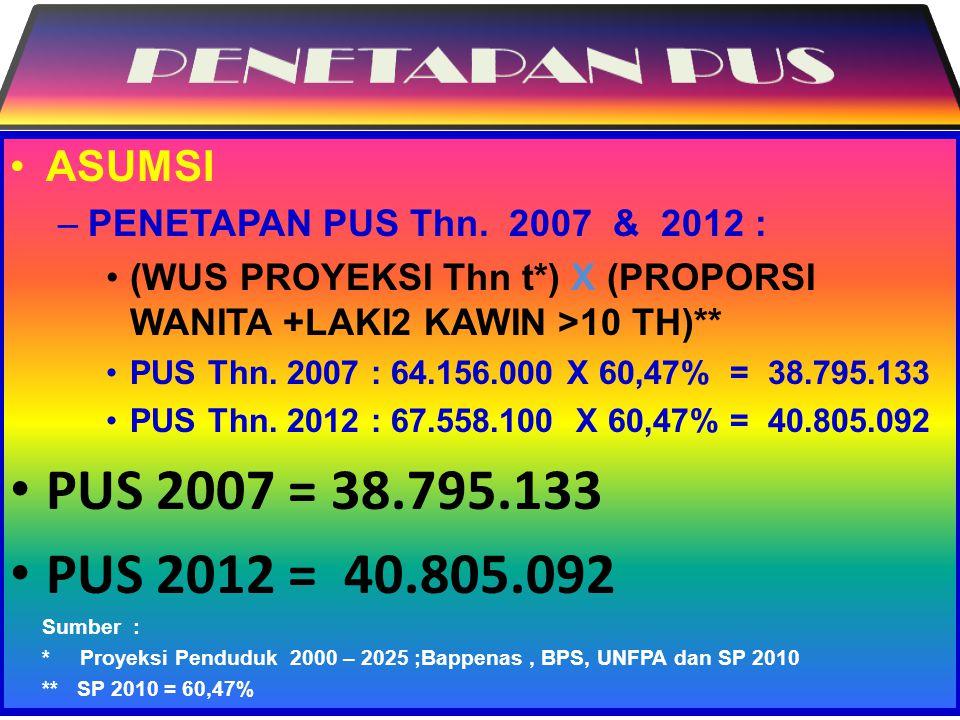 ASUMSI –PENETAPAN PUS Thn. 2007 & 2012 : (WUS PROYEKSI Thn t*) X (PROPORSI WANITA +LAKI2 KAWIN >10 TH)** PUS Thn. 2007 : 64.156.000 X 60,47% = 38.795.