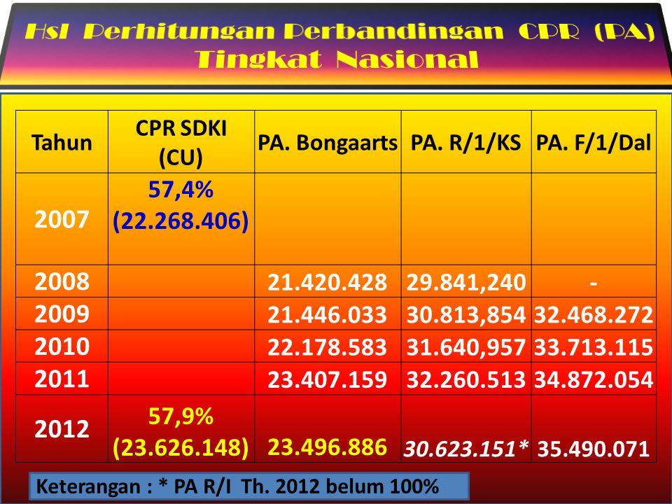 Tahun CPR SDKI (CU) PA. BongaartsPA. R/1/KSPA. F/1/Dal 2007 57,4% (22.268.406) 2008 21.420.42829.841,240- 2009 21.446.03330.813,85432.468.272 2010 22.