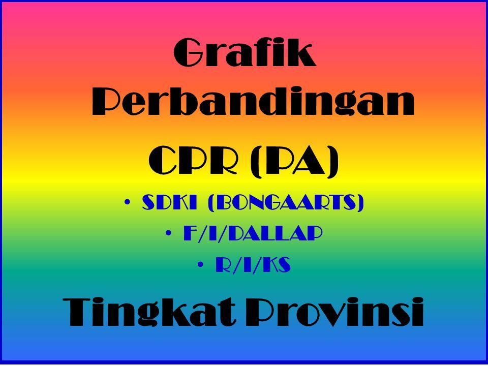Grafik Perbandingan CPR (PA) SDKI (BONGAARTS) F/I/DALLAP R/I/KS Tingkat Provinsi