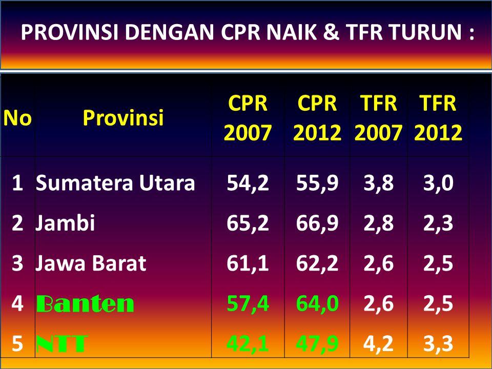 No.Provinsi CPR 2007 CPR 2012 TFR 2007 TFR 2012 6Kalimantan Tengah66,567,33,02,8 7Kalimantan Selatan64,468,32,62,5 8Sulawesi Selatan53,455,82,82,6 9Sulawesi Tenggara50,751,53,33,0 10 Maluku 34,145,53,93,2 11Maluku Utara48,853,73,23,1 PROVINSI DENGAN CPR NAIK & TFR TURUN : Lanjutan…