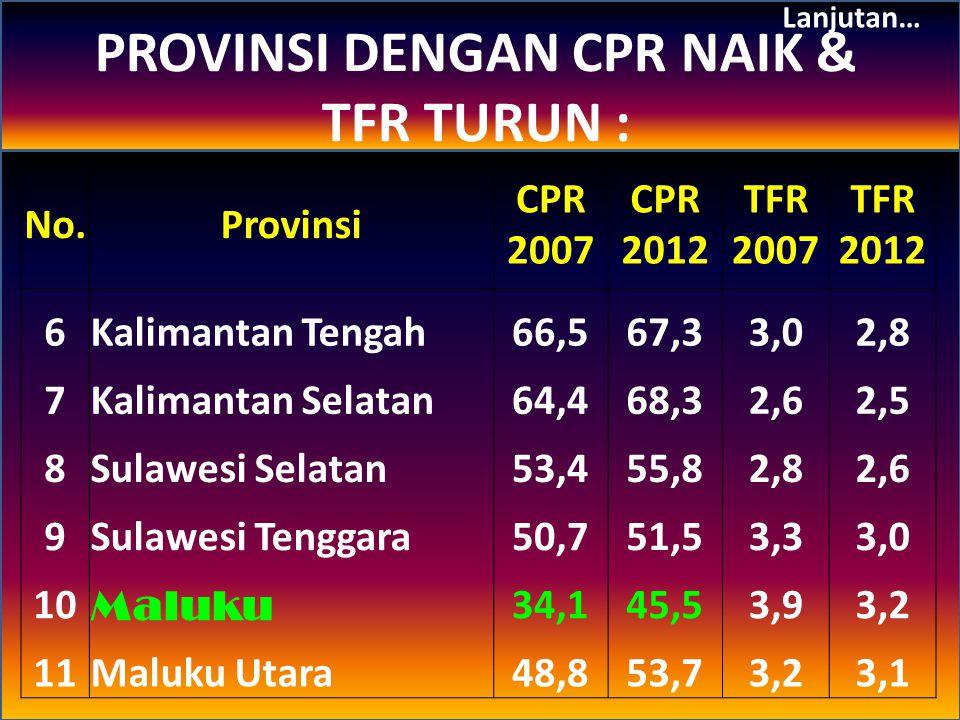 NoProvinsi CPR 2007 CPR 2012 TFR 2002 TFR 2007 TFR 2012 1Lampung71,170,3-2,52,7 2DKI Jakarta60,157,3-2,12,3 3Jawa Timur66,165,32,1 2,3 4Bali69,466,22,1 2,3 5Papua38,321,8-2,93,5 PROVINSI dg CPR TURUN & TFR NAIK
