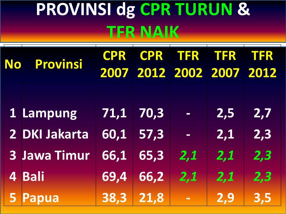 NoProvinsi CPR 2007 CPR 2012 TFR 2002 TFR 2007 TFR 2012 1Riau56,761,1-2,72,9 2Sumatera Selatan64,867,62,32,72,8 3Bangka Belitung67,869,62,42,52,6 4Jawa Tengah63,765,22,12,32,5 5DI.