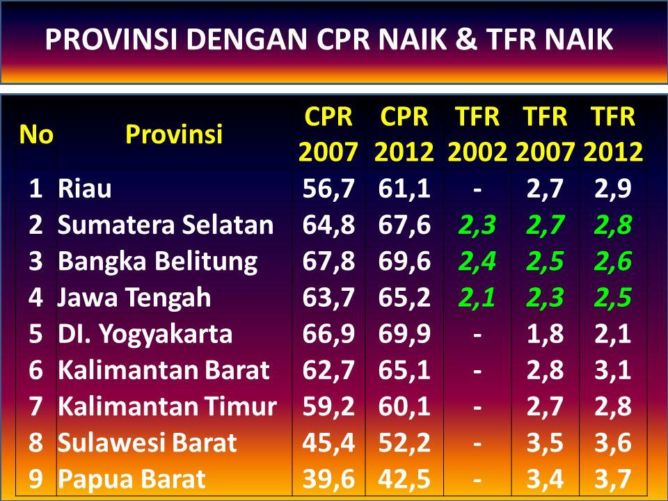 NoProvinsi CPR 2007 CPR 2012 TFR 2002 TFR 2007 TFR 2012 1Riau56,761,1-2,72,9 2Sumatera Selatan64,867,62,32,72,8 3Bangka Belitung67,869,62,42,52,6 4Jaw