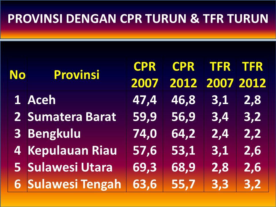 NoProvinsi CPR 2007 CPR 2012 TFR 2007 TFR 2012 1Aceh47,446,83,12,8 2Sumatera Barat59,956,93,43,2 3Bengkulu74,064,22,42,2 4Kepulauan Riau57,653,13,12,6