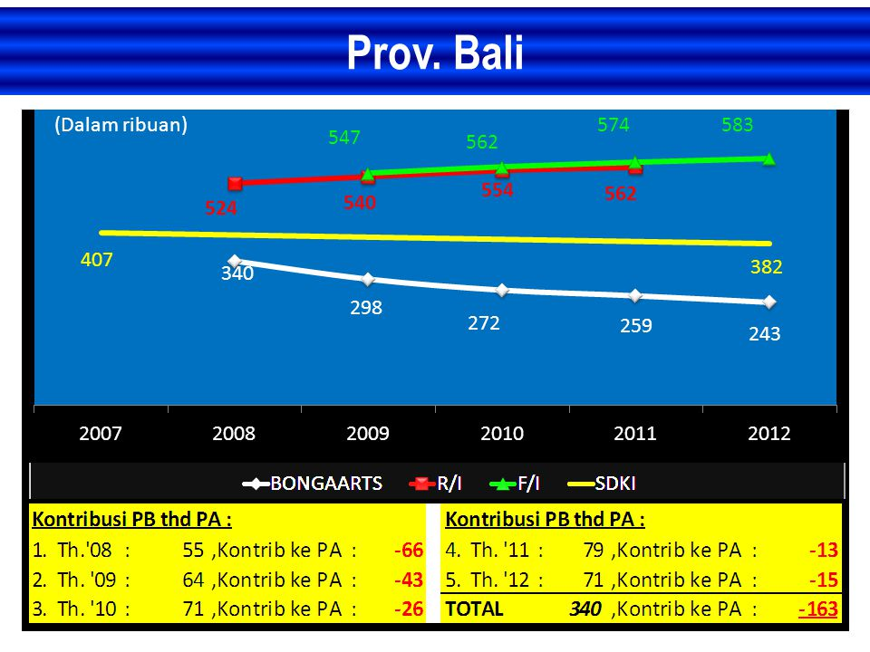 Prov. Bali (Dalam ribuan)