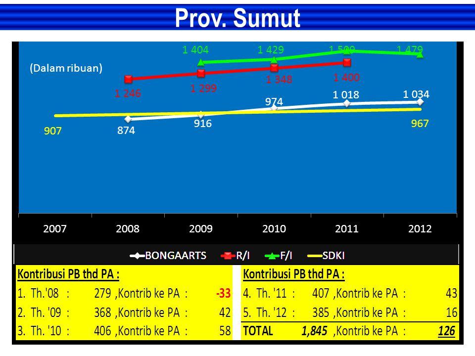 Prov. Sumut (Dalam ribuan)