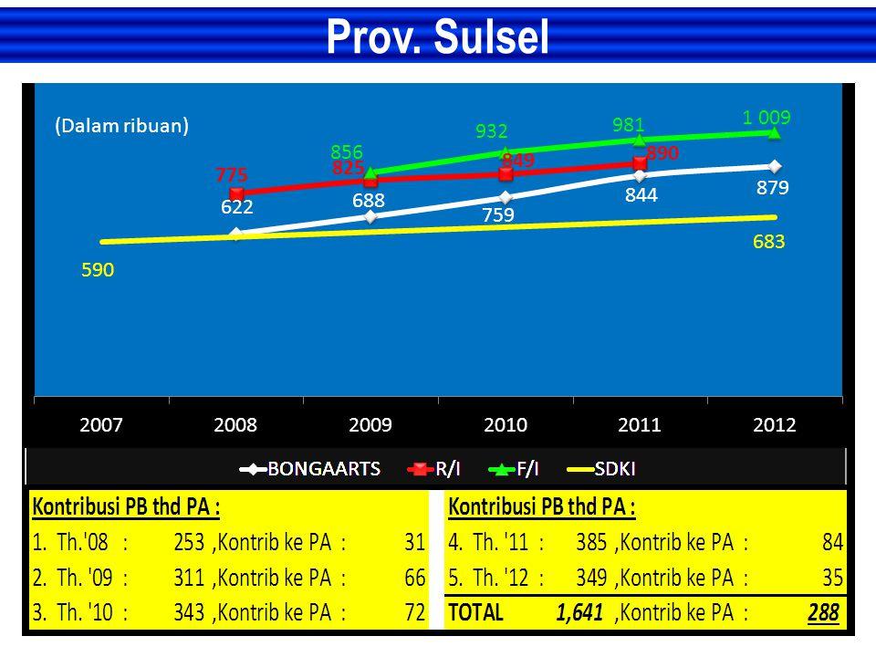 Prov. Sulsel (Dalam ribuan)