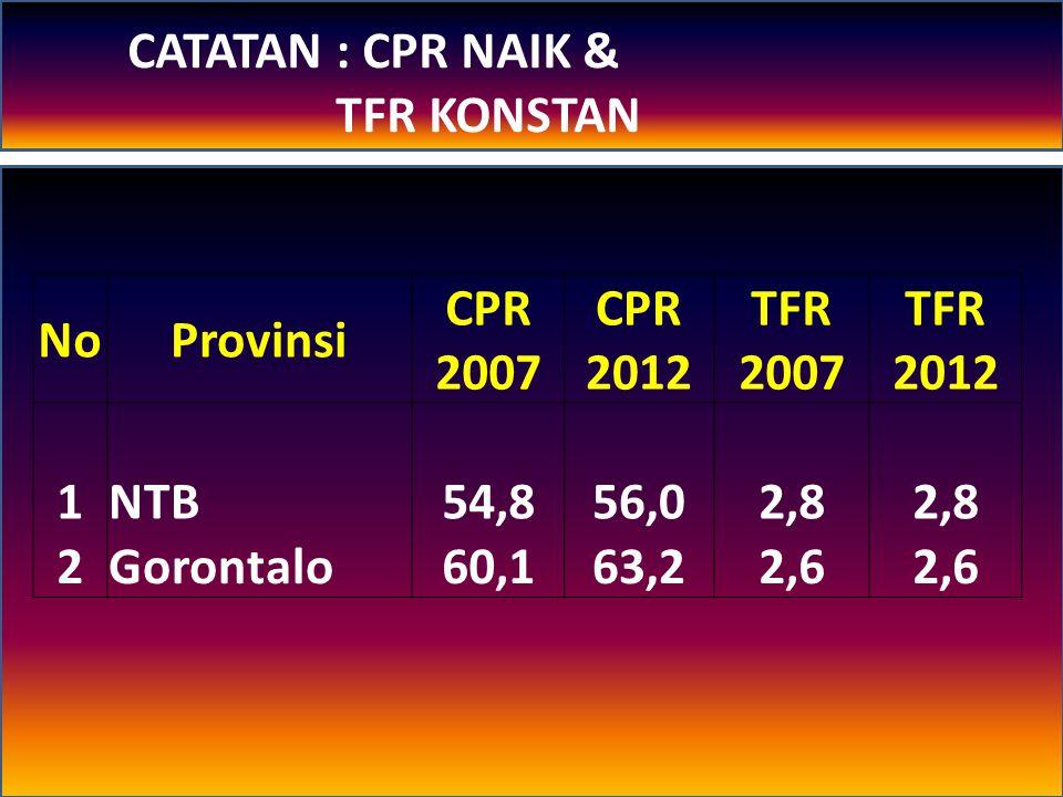 TFR 2002 = 2,6; CPR 2002 = 56,7% (SDKI 2002) TFR 2007 = 2,6; CPR 2007 = 57,4% (SDKI 2007) TFR 2012 = 2,6; CPR 2012 = 57,9% (SDKI 2012) PA ?