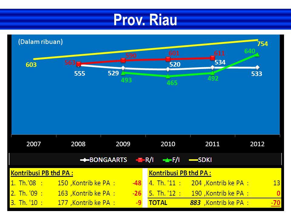 Prov. Riau (Dalam ribuan)