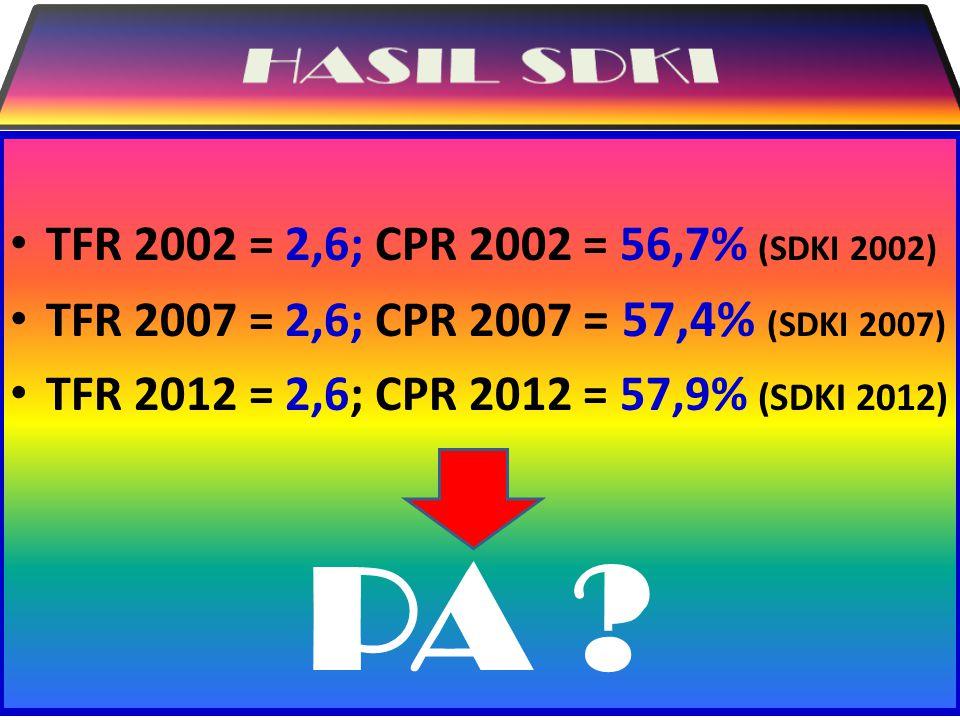 Rumus : PA t = {(PA t-1 x C.CR) + PB t - (PB t x C.DCR)} Catatan : C.CR & C.DCR Nas = 72,7% dan 26,3% (SDKI 2007) Proporsi CR & DCR per Mix Kontrasepsi : 1.