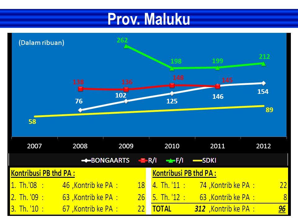 Prov. Maluku (Dalam ribuan)