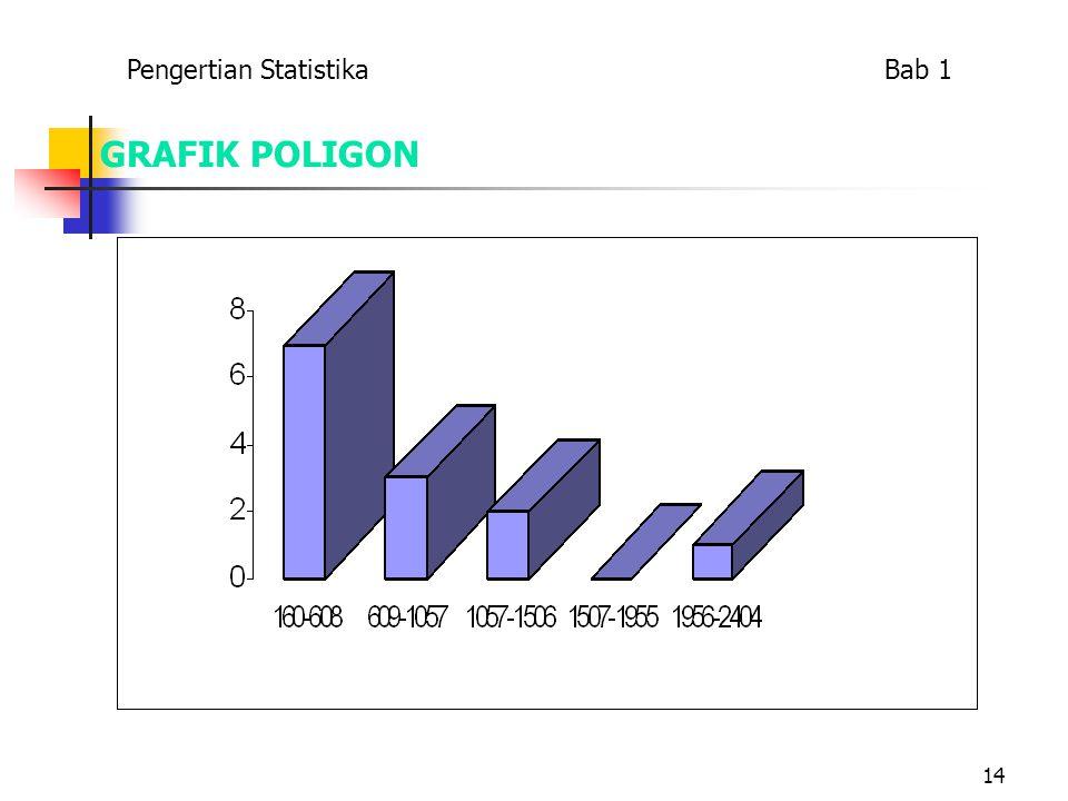 14 GRAFIK POLIGON Pengertian Statistika Bab 1