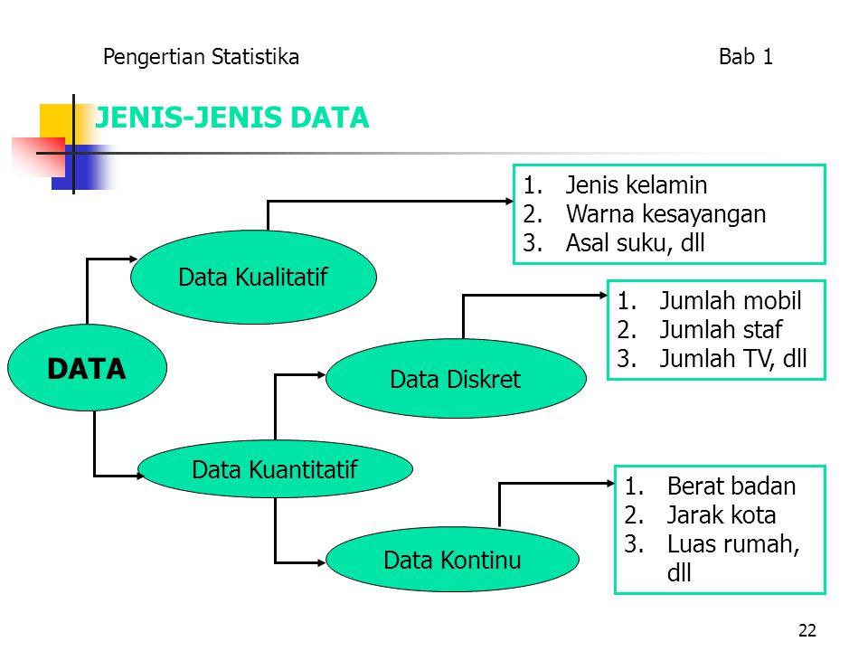 22 JENIS-JENIS DATA DATA Data Kualitatif Data Kuantitatif Data Diskret Data Kontinu 1.Jenis kelamin 2.Warna kesayangan 3.Asal suku, dll 1.Jumlah mobil