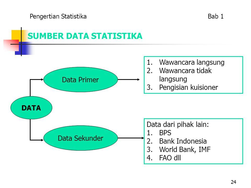 24 SUMBER DATA STATISTIKA DATA Data Primer 1.Wawancara langsung 2.Wawancara tidak langsung 3.Pengisian kuisioner Data Sekunder Data dari pihak lain: 1