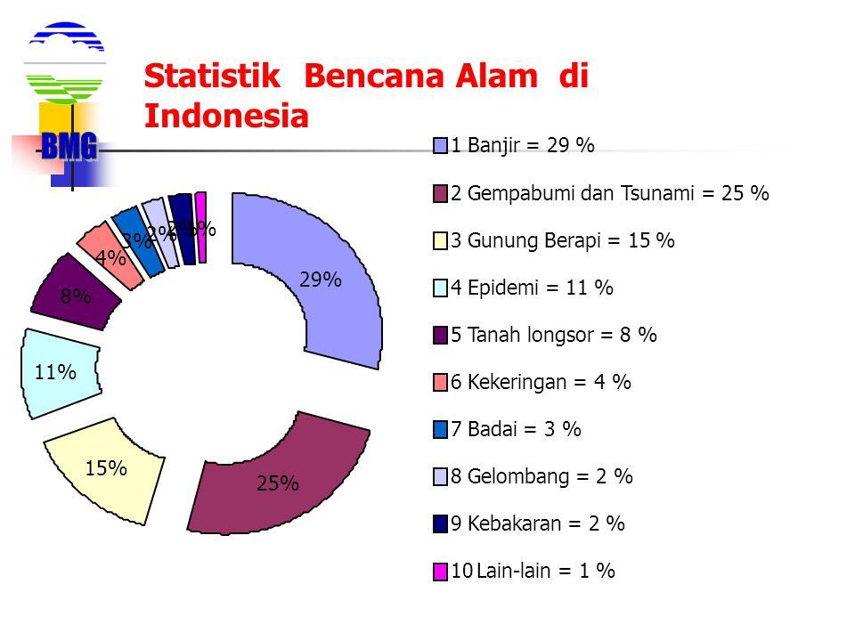 29% 25% 15% 11% 8% 4% 3% 2% 1% 1 Banjir = 29 % 2 Gempabumi dan Tsunami = 25 % 3 Gunung Berapi = 15 % 4 Epidemi = 11 % 5 Tanah longsor = 8 % 6 Kekering