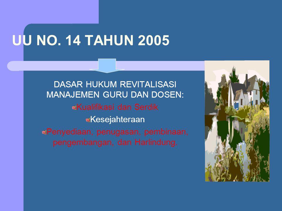 UU NO. 14 TAHUN 2005 DASAR HUKUM REVITALISASI MANAJEMEN GURU DAN DOSEN: Kualifikasi dan Serdik Kesejahteraan Penyediaan, penugasan, pembinaan, pengemb