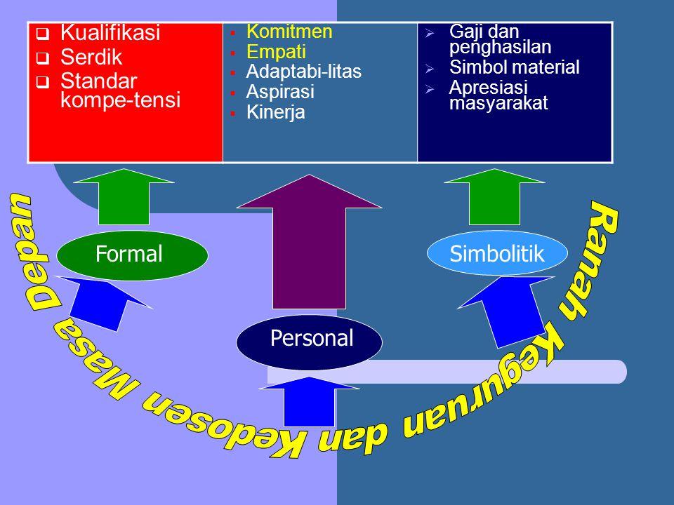 Formal Personal Simbolitik  Kualifikasi  Serdik  Standar kompe-tensi  Komitmen  Empati  Adaptabi-litas  Aspirasi  Kinerja  Gaji dan penghasil