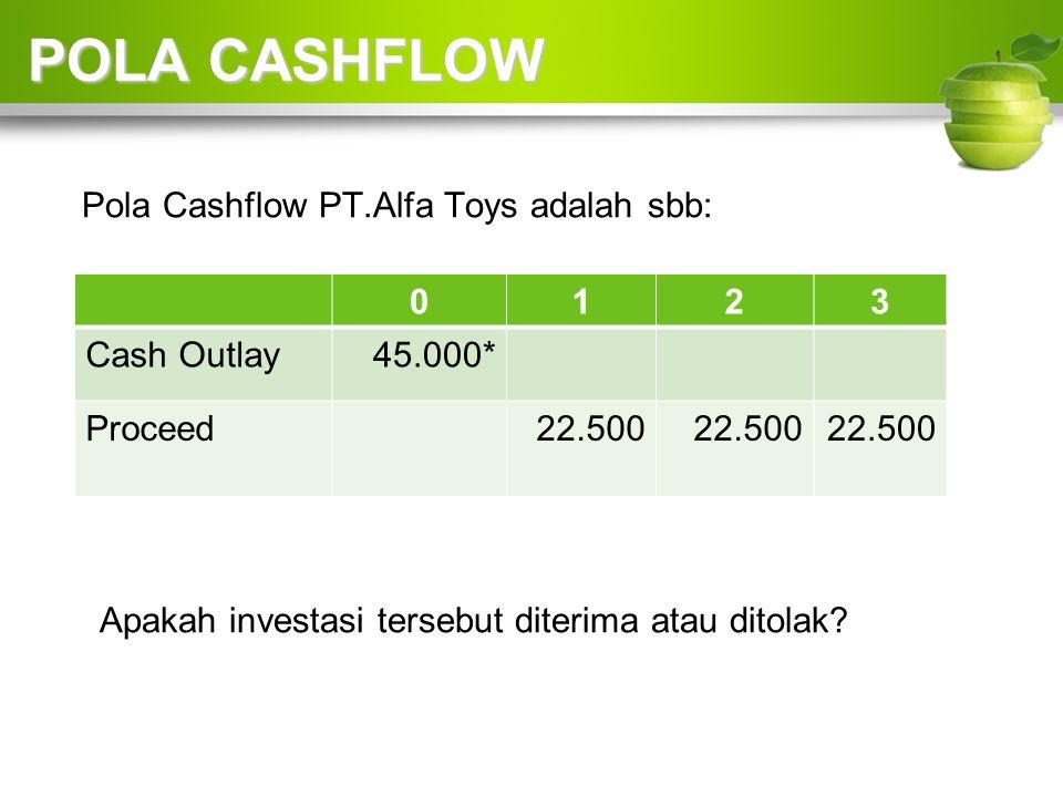 POLA CASHFLOW Pola Cashflow PT.Alfa Toys adalah sbb: 0123 Cash Outlay45.000* Proceed22.500 Apakah investasi tersebut diterima atau ditolak?