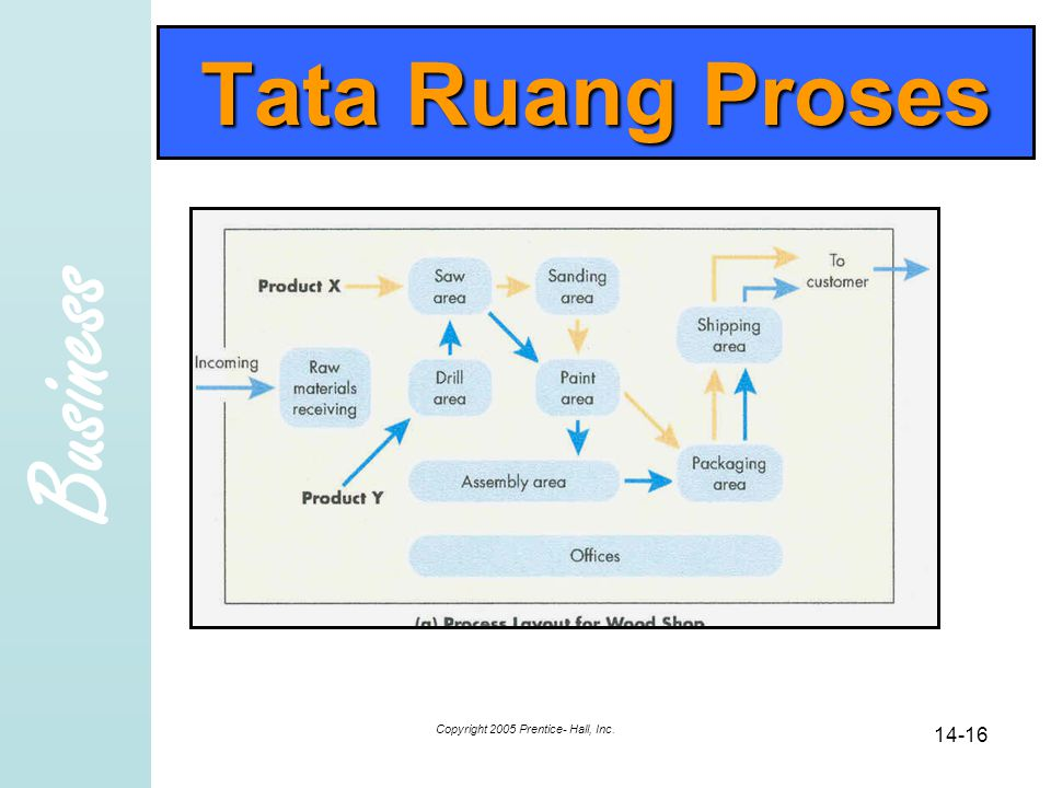 Business Copyright 2005 Prentice- Hall, Inc. 14-16 Tata Ruang Proses