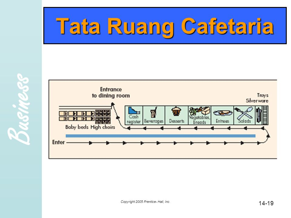 Business Copyright 2005 Prentice- Hall, Inc. 14-19 Tata Ruang Cafetaria