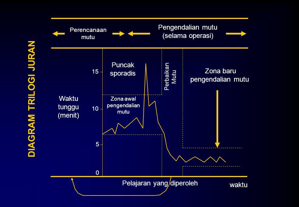 DIAGRAM TRILOGI JURAN Perencanaan mutu Pengendalian mutu (selama operasi) Zona baru pengendalian mutu Puncak sporadis 0 15 5 10 waktu Pelajaran yang d