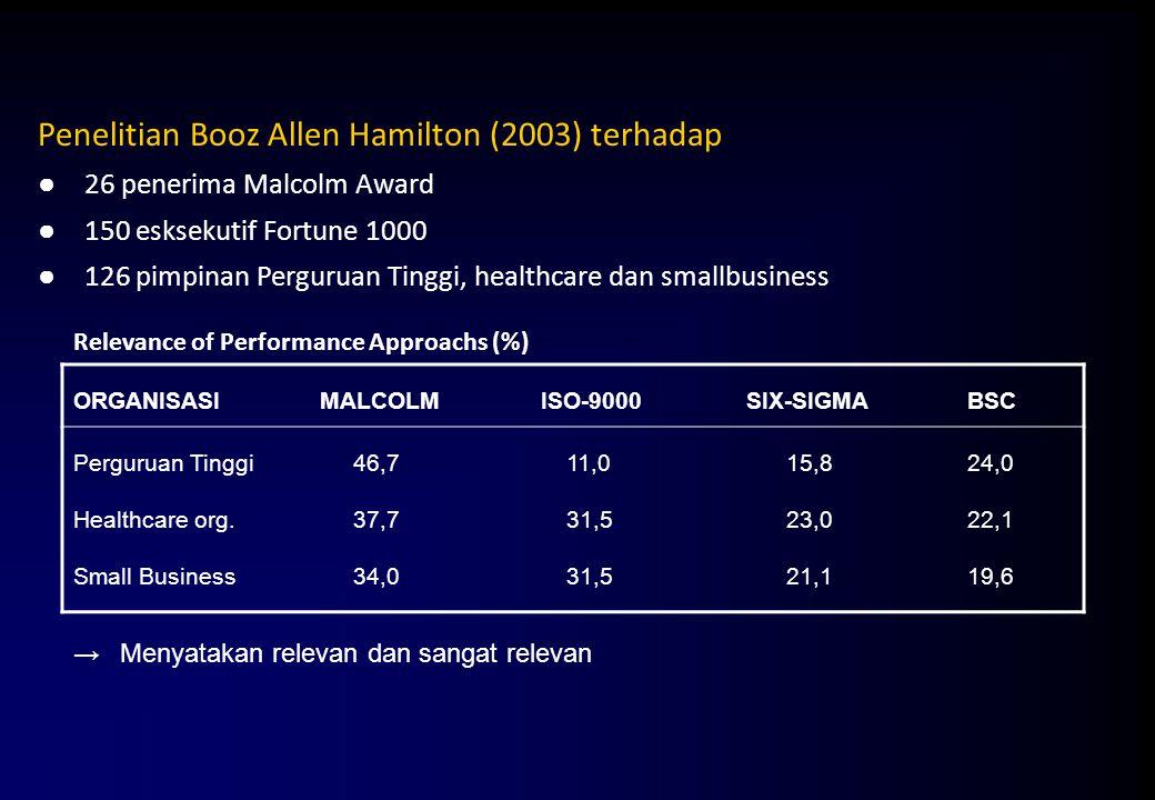 Penelitian Booz Allen Hamilton (2003) terhadap ●26 penerima Malcolm Award ●150 esksekutif Fortune 1000 ●126 pimpinan Perguruan Tinggi, healthcare dan