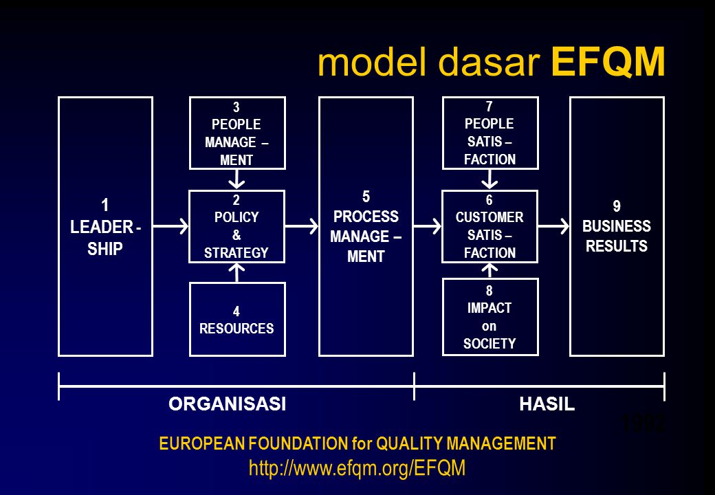 model dasar EFQM 1 LEADER - SHIP 9 BUSINESS RESULTS 5 PROCESS MANAGE – MENT 2 POLICY & STRATEGY 6 CUSTOMER SATIS – FACTION 3 PEOPLE MANAGE – MENT 4 RE