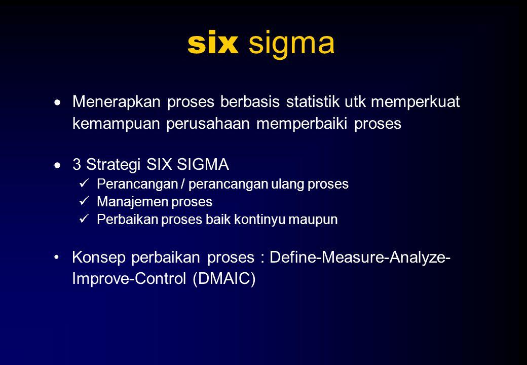 six sigma  Menerapkan proses berbasis statistik utk memperkuat kemampuan perusahaan memperbaiki proses  3 Strategi SIX SIGMA Perancangan / perancang