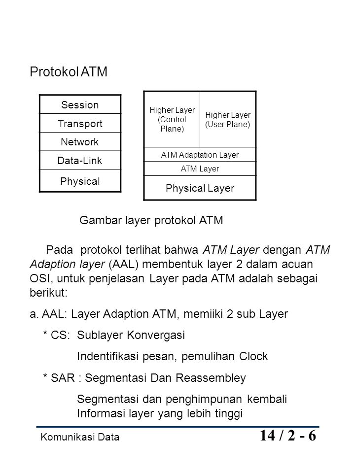 Komunikasi Data 14 / 2 - 6 Protokol ATM Session Transport Network Data-Link Physical Higher Layer (Control Plane) Higher Layer (User Plane) ATM Adapta