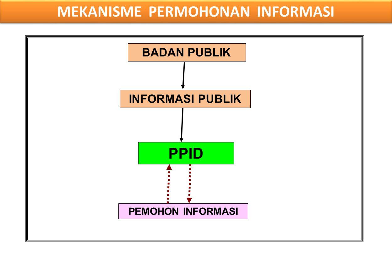 BADAN PUBLIK INFORMASI PUBLIK PPID PEMOHON INFORMASI MEKANISME PERMOHONAN INFORMASI