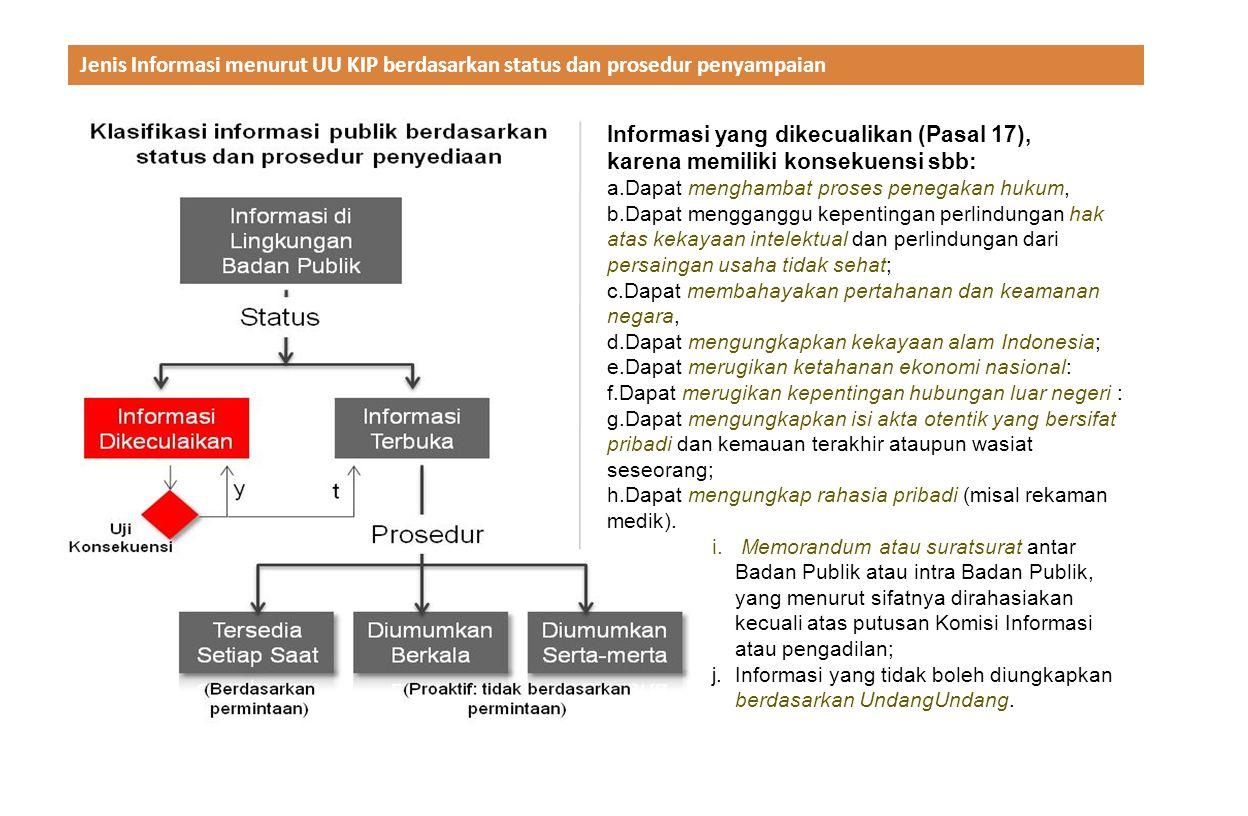 Jenis Informasi menurut UU KIP berdasarkan status dan prosedur penyampaian Informasi yang dikecualikan (Pasal 17), karena memiliki konsekuensi sbb: a.