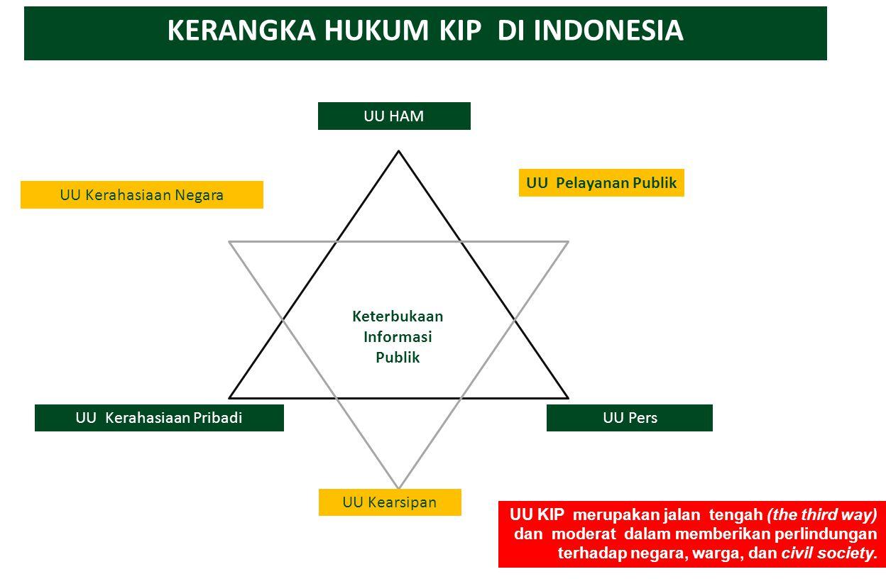 KERANGKA HUKUM KIP DI INDONESIA Keterbukaan Informasi Publik UU Kerahasiaan Pribadi UU HAM UU Pers UU Kerahasiaan Negara UU Pelayanan Publik UU Kearsi