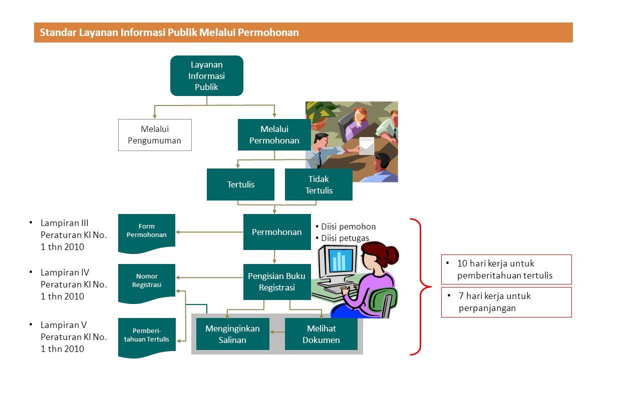 Standar Layanan Informasi Publik Melalui Permohonan Pemberi- tahuan Tertulis Lampiran V Peraturan KI No. 1 thn 2010 Pengisian Buku Registrasi Mengingi