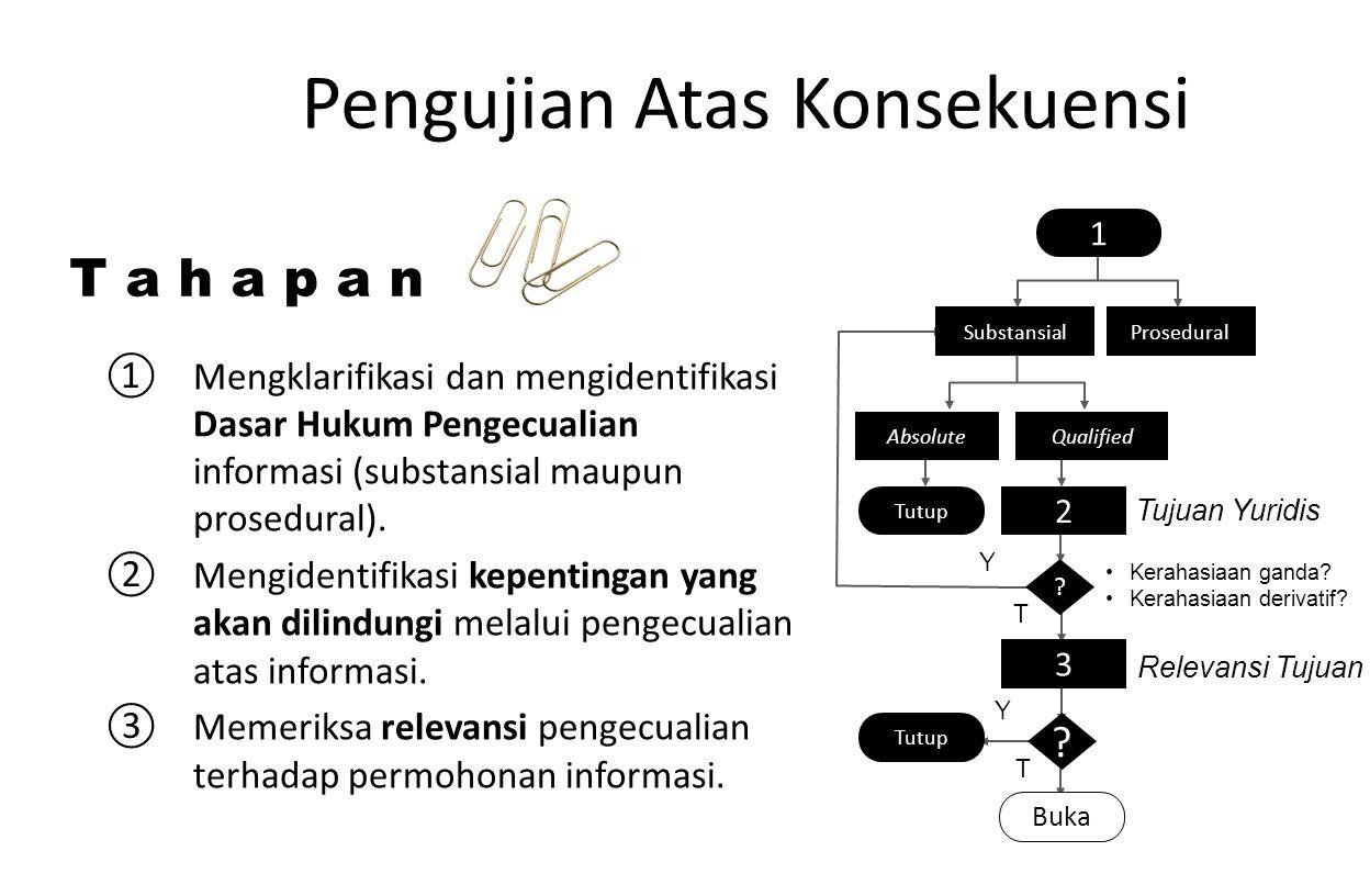 ①Mengklarifikasi dan mengidentifikasi Dasar Hukum Pengecualian informasi (substansial maupun prosedural). ②Mengidentifikasi kepentingan yang akan dili