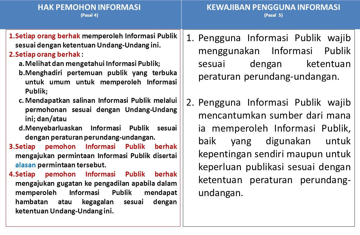 HAK PEMOHON INFORMASI (Pasal 4) KEWAJIBAN PENGGUNA INFORMASI (Pasal 5) 1.Pengguna Informasi Publik wajib menggunakan Informasi Publik sesuai dengan ke