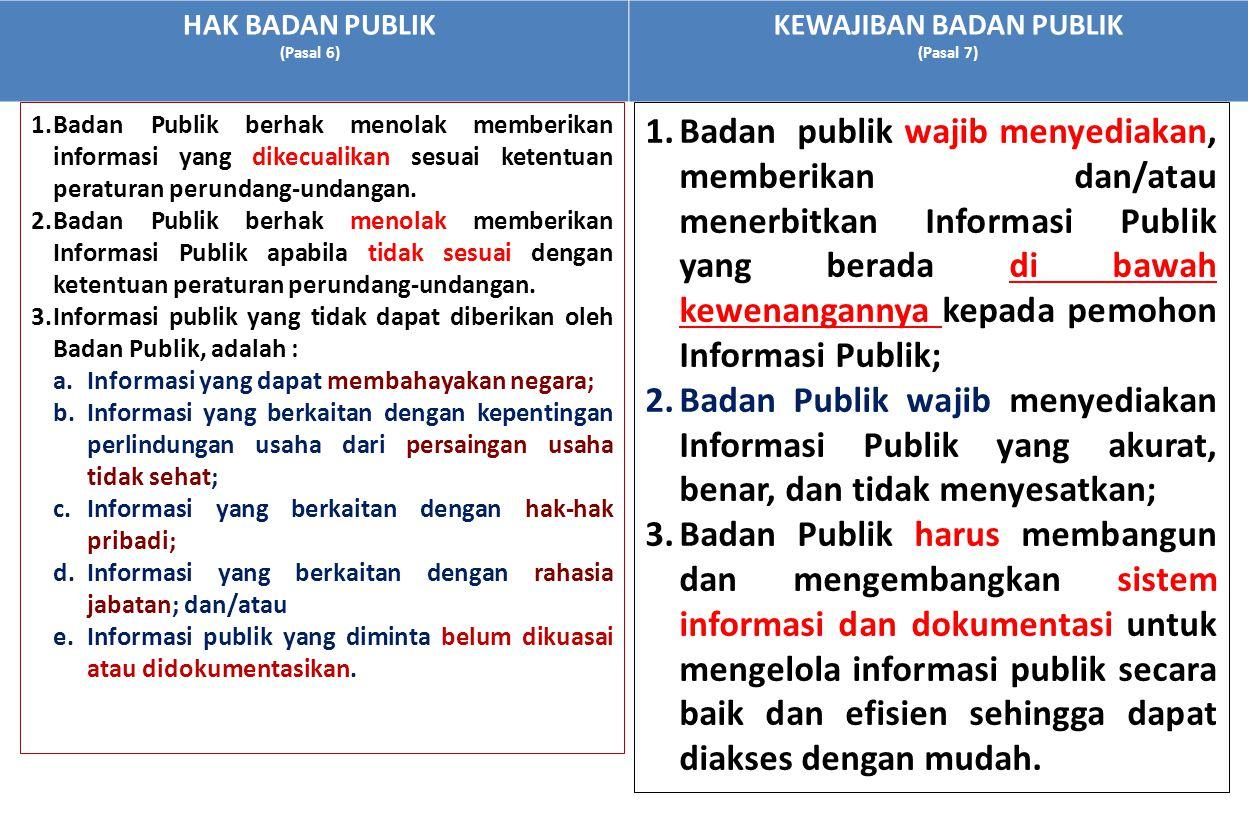HAK BADAN PUBLIK (Pasal 6) KEWAJIBAN BADAN PUBLIK (Pasal 7) 1.Badan publik wajib menyediakan, memberikan dan/atau menerbitkan Informasi Publik yang be