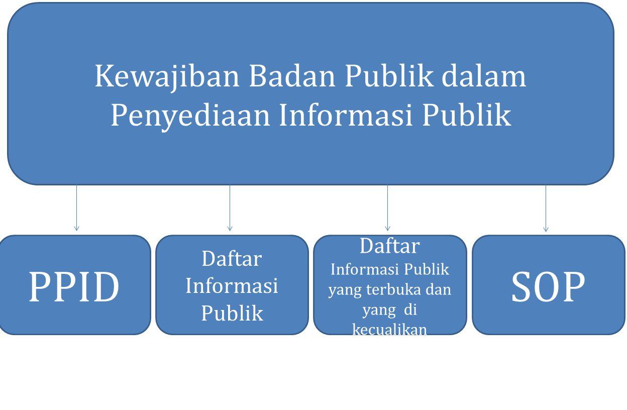 Kewajiban Badan Publik dalam Penyediaan Informasi Publik Daftar Informasi Publik yang terbuka dan yang di kecualikan Daftar Informasi Publik PPIDSOP
