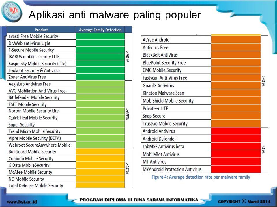 Aplikasi anti malware paling populer