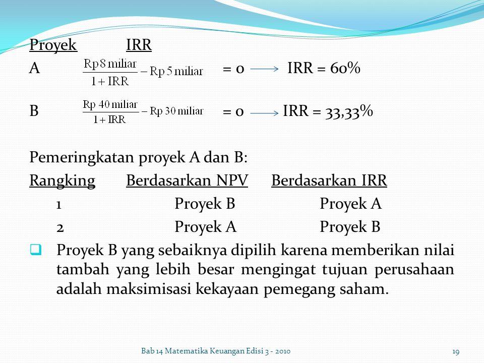 ProyekIRR A= 0 IRR = 60% B = 0 IRR = 33,33% Pemeringkatan proyek A dan B: RangkingBerdasarkan NPVBerdasarkan IRR 1Proyek BProyek A 2Proyek AProyek B 