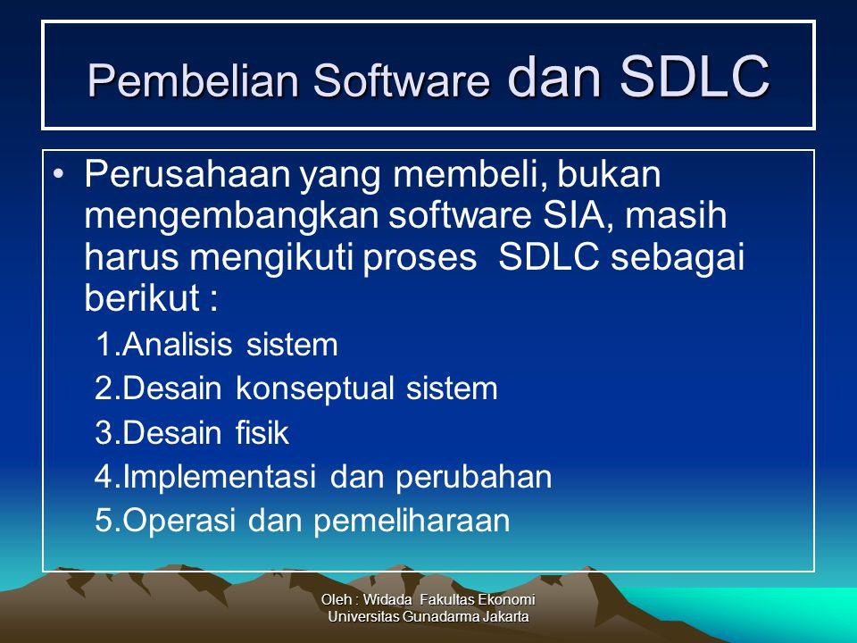 Oleh : Widada Fakultas Ekonomi Universitas Gunadarma Jakarta Pembelian Software dan SDLC Perusahaan yang membeli, bukan mengembangkan software SIA, ma
