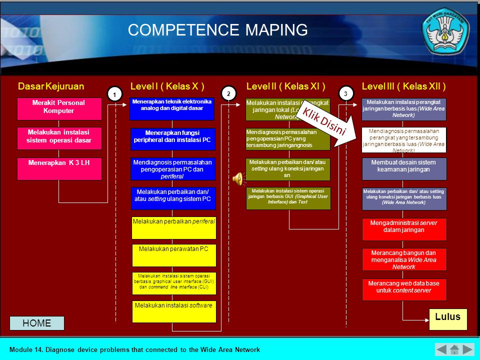 COMPETENCE MAPING Module 14.
