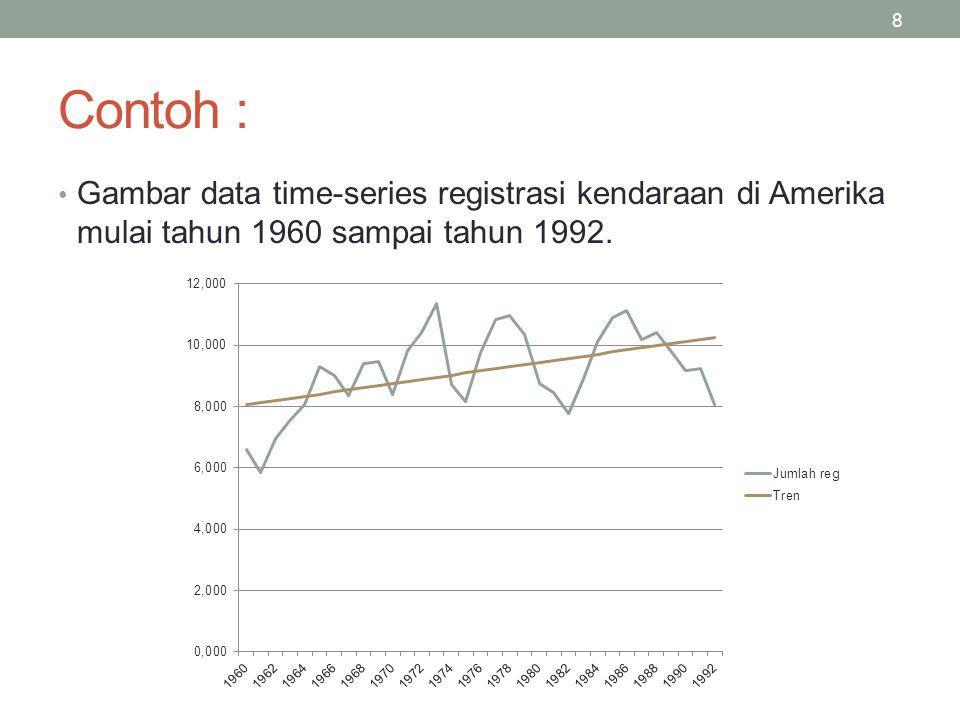 8 Contoh : Gambar data time-series registrasi kendaraan di Amerika mulai tahun 1960 sampai tahun 1992.