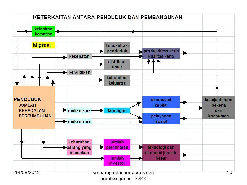 14/09/2012sma/pegantar penduduk dan pembangunan_S2KK 10