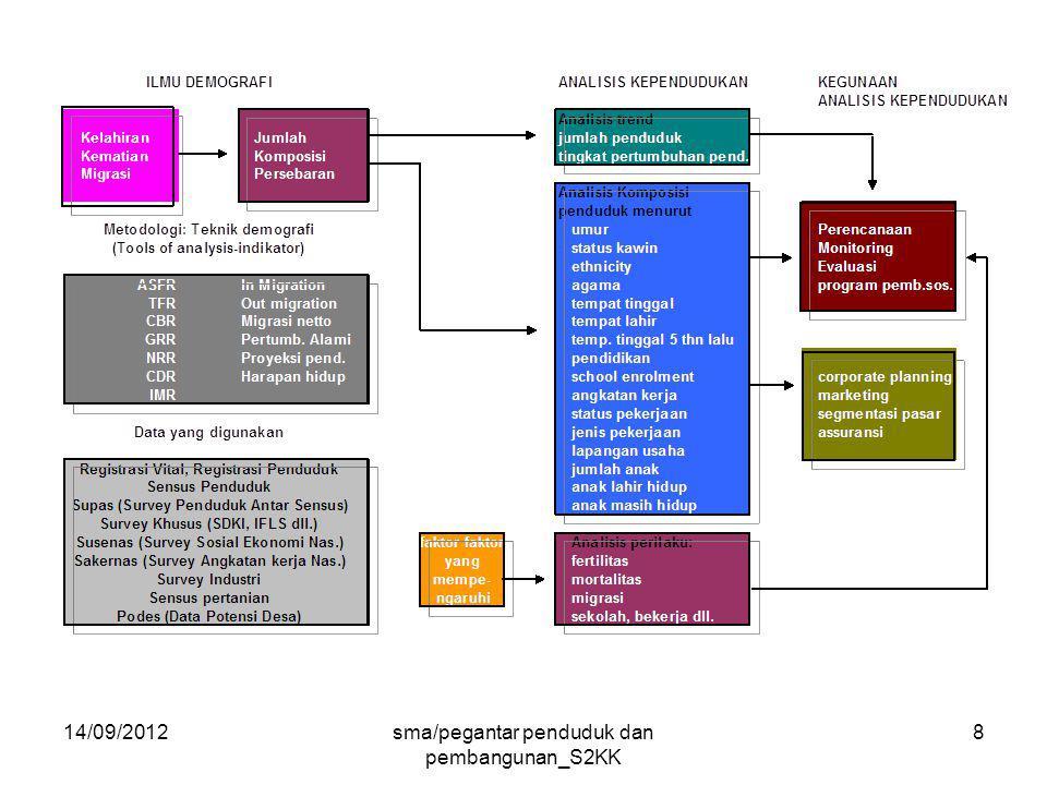 14/09/2012sma/pegantar penduduk dan pembangunan_S2KK 59 Latar Belakang Pemikiran Amartya Sen Kemajuan dan perubahan2 dua abad teakhir, diluar kemajuan perekonomian.