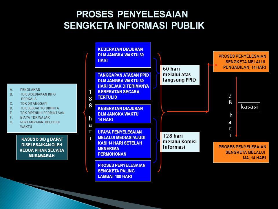 PENYELESAIAN SENGKETA 1.ATASAN PPID 2. MEDIASI OLEH KOMISI INFORMASI 3.