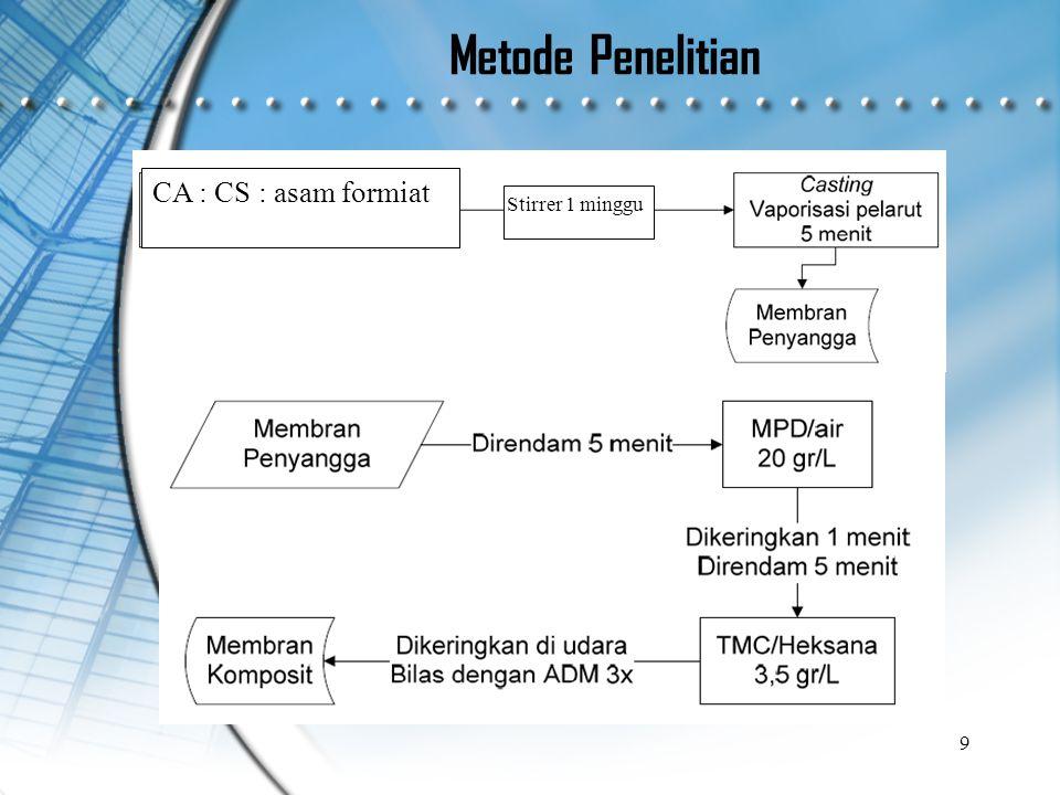 Metode Penelitian 9 CA : CS : asam formiat Stirrer 1 minggu