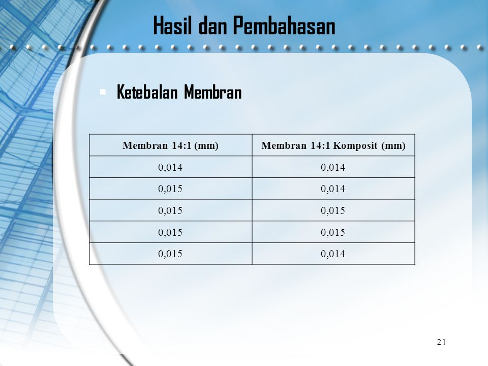 Hasil dan Pembahasan  Ketebalan Membran 21 Membran 14:1 (mm)Membran 14:1 Komposit (mm) 0,014 0,0150,014 0,015 0,014