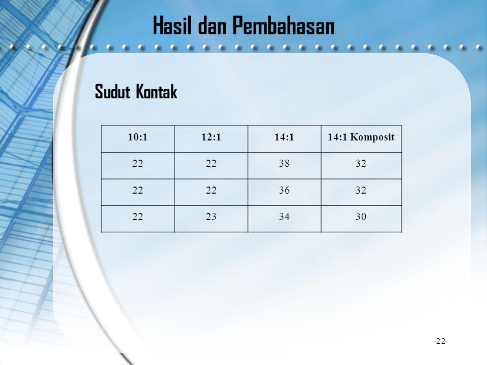 Hasil dan Pembahasan 10:112:114:114:1 Komposit 22 3832 22 3632 22233430 22 Sudut Kontak