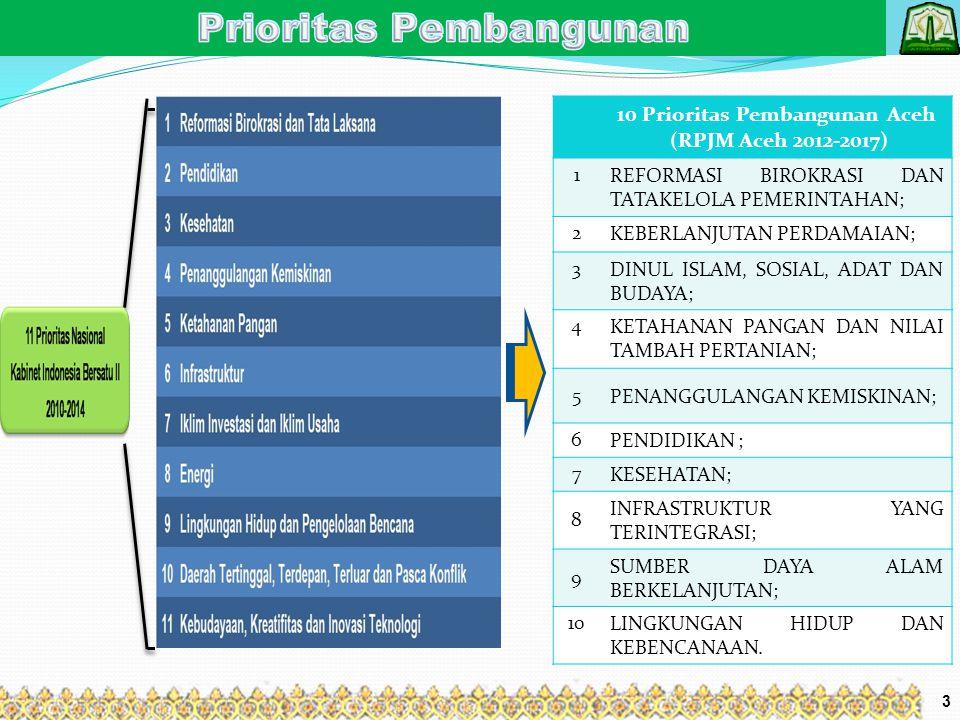 10 Prioritas Pembangunan Aceh (RPJM Aceh 2012-2017) 1REFORMASI BIROKRASI DAN TATAKELOLA PEMERINTAHAN; 2KEBERLANJUTAN PERDAMAIAN; 3DINUL ISLAM, SOSIAL,